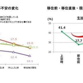 Uターン後に「満足」48.2%、6割が「半年で実行」、電通調査(起業ニュースEYE)