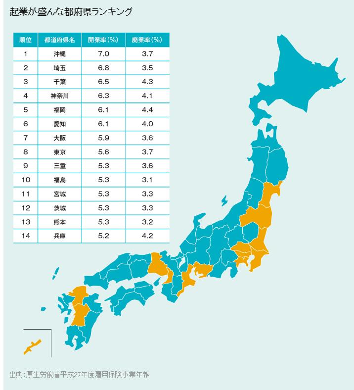 【地域活性】起業盛んな都道府県