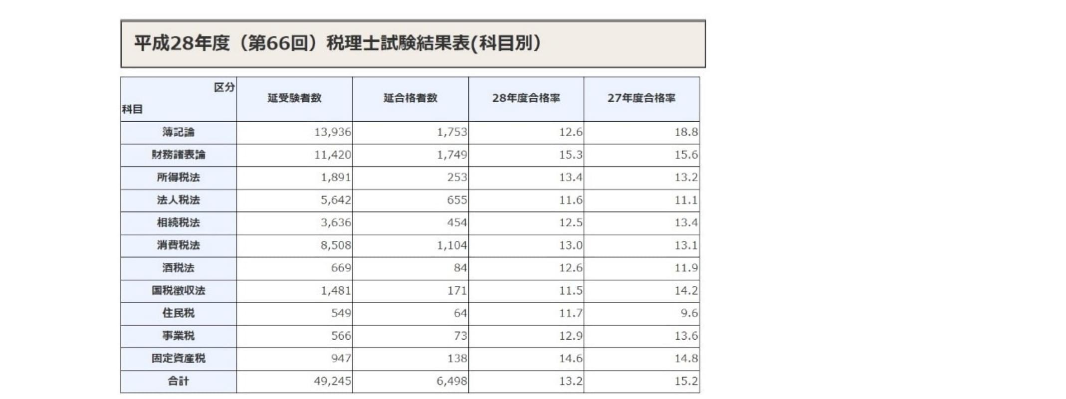 税理士合格率H28