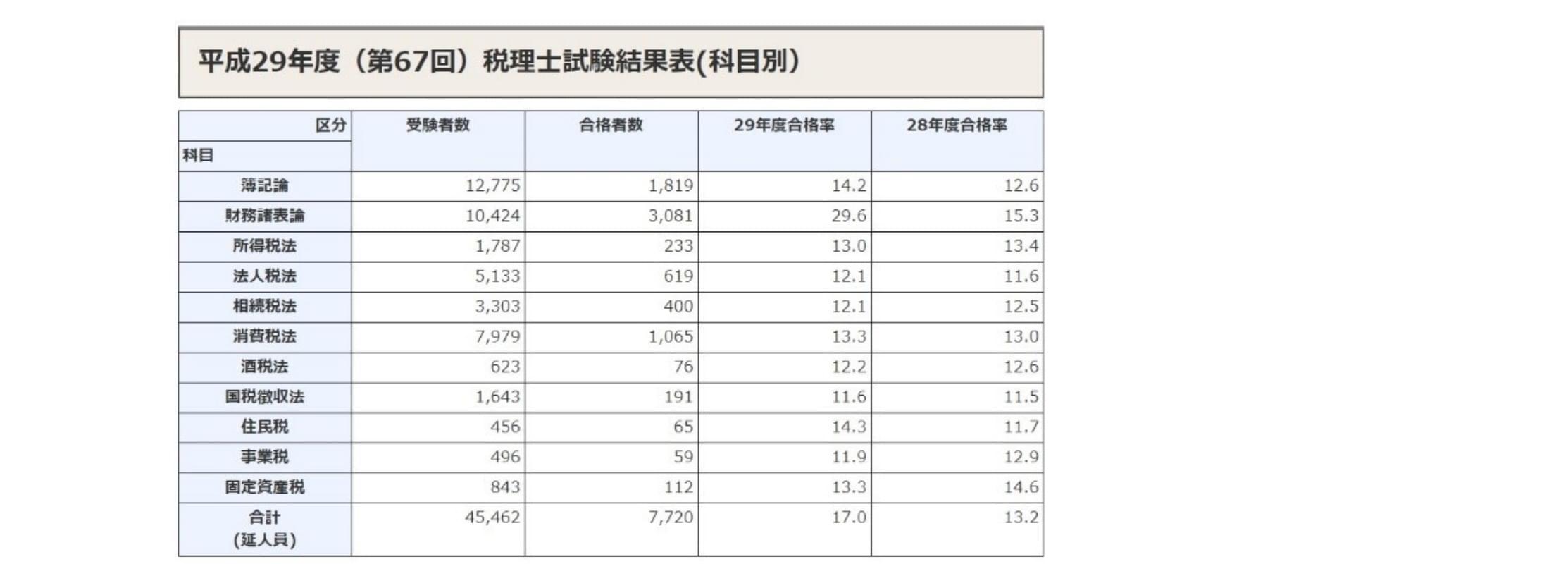 税理士合格率H29