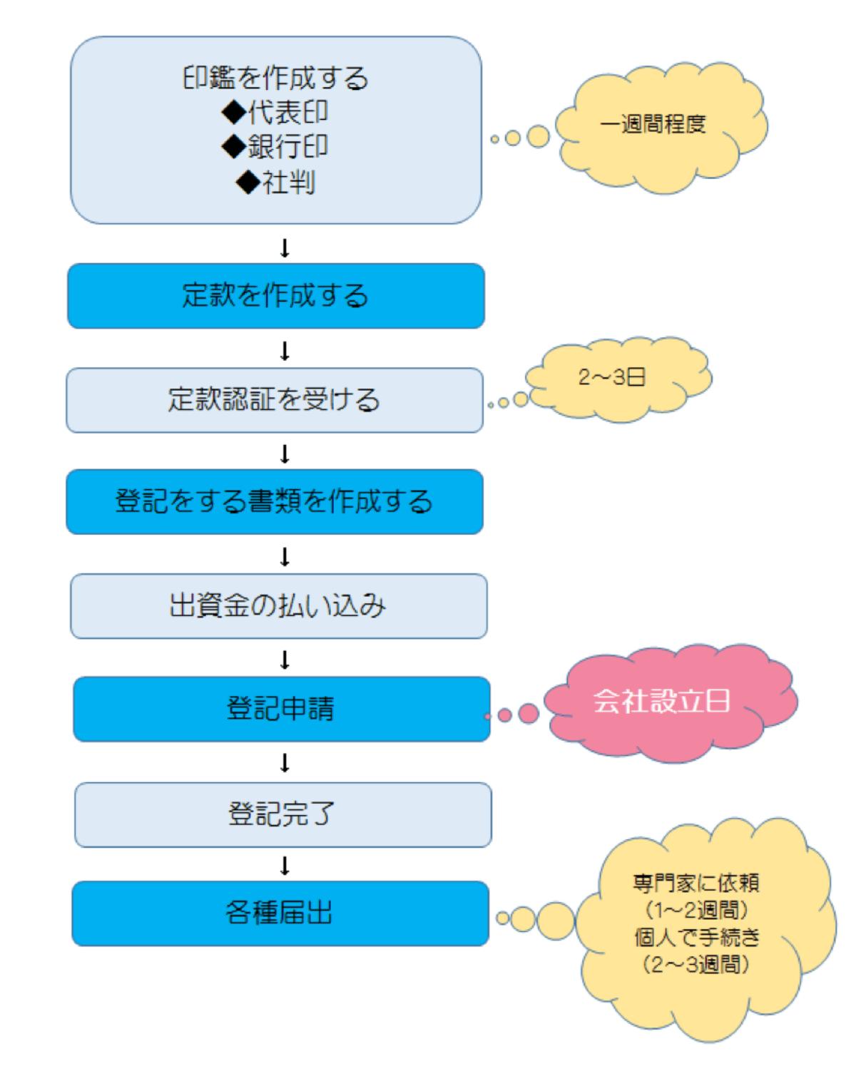 kaisyasetsuritsu2