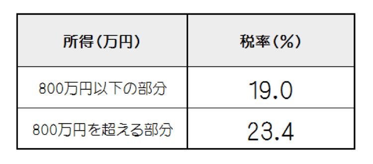 syotoku3